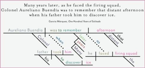 SentenceDiagram