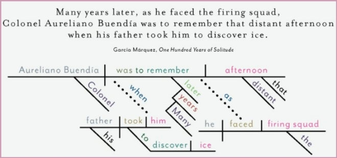 Sentence diagramming margaret desmond the design firm pop chart lab has taken the first lines of famous novels and diagrammed those sentences ccuart Choice Image